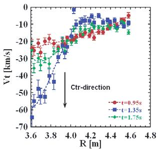 Further, T i begins to decrease gradually while the electron density continues to decrease.
