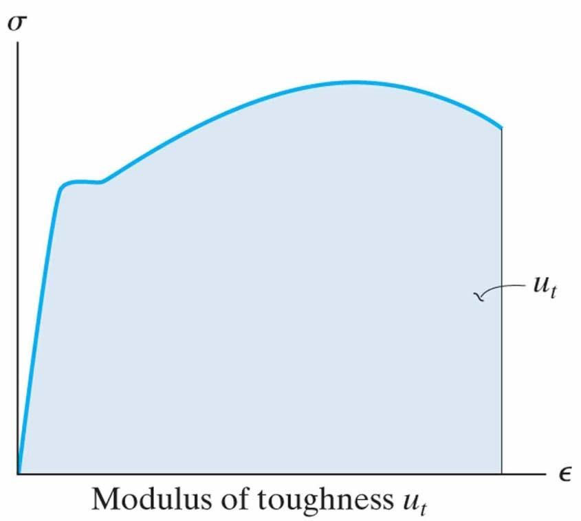 The Modulus of Resilience, u r, is defined as the strain energy density at the moment the stress, σ, reaches the proportional limit: u r = ½ σ pl ε pl = ½ σ 2 pl /E.