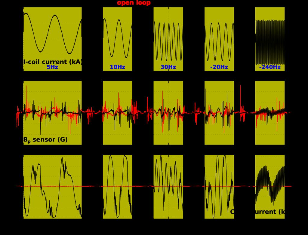 I-coil Frequency is Varied for Each Perturbation, Drives a Corresponding Plasma