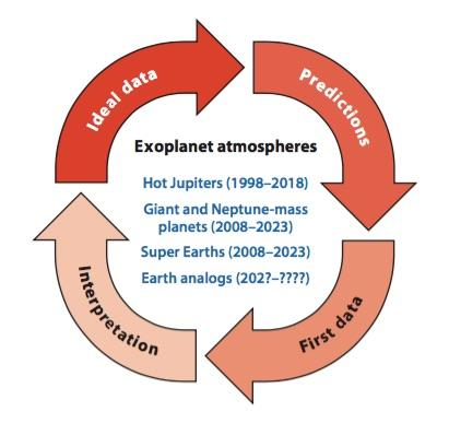 Future observations of planetary atmospheres Atmospheres of super-earths are starting to become feasible and will be common with next generation instrumentation A large variety of bulk and