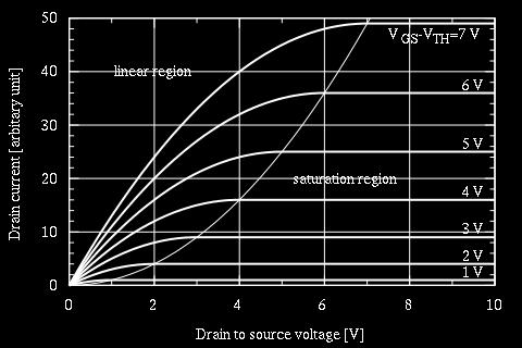 to Source Voltage V gs Drain to Source Voltage V