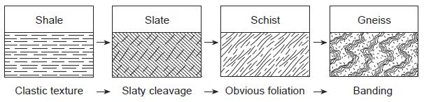 Practice Test Rocks and Minerals 28. The diagram below indicates physical changes that accompany the conversion of shale to gneiss. Which geologic process is occurring to cause this conversion?