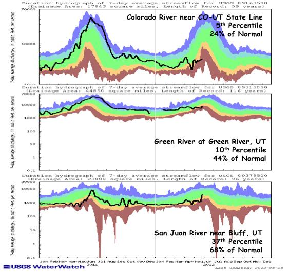 The gages on the Upper Green River and the San Juan River are mixed between below normal and normal flows.