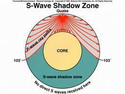 How do Seismic Waves react with the Earth s Interior Layers (cont) P wave can travel though any material: solid, liquid and gas.