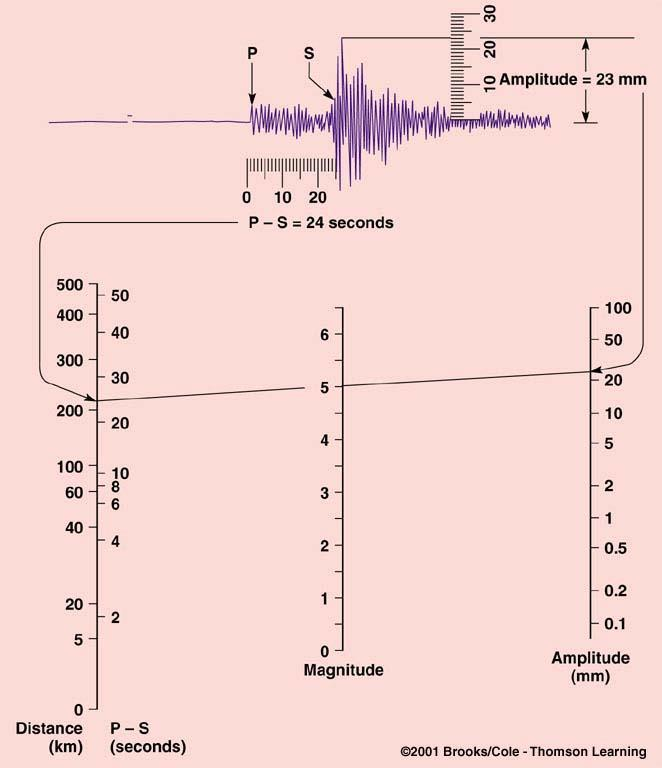 How are the Size and Strength of an Earthquake Measured?