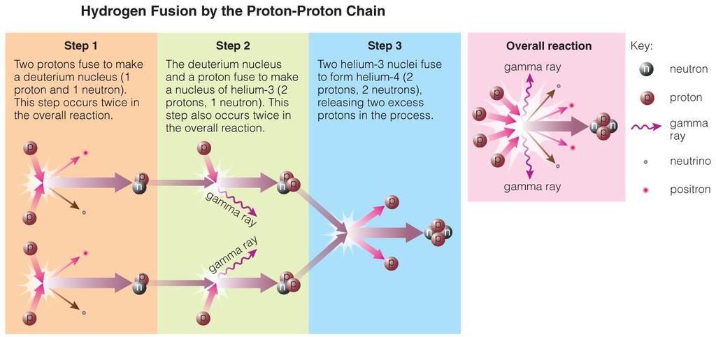 The proton proton chain is how