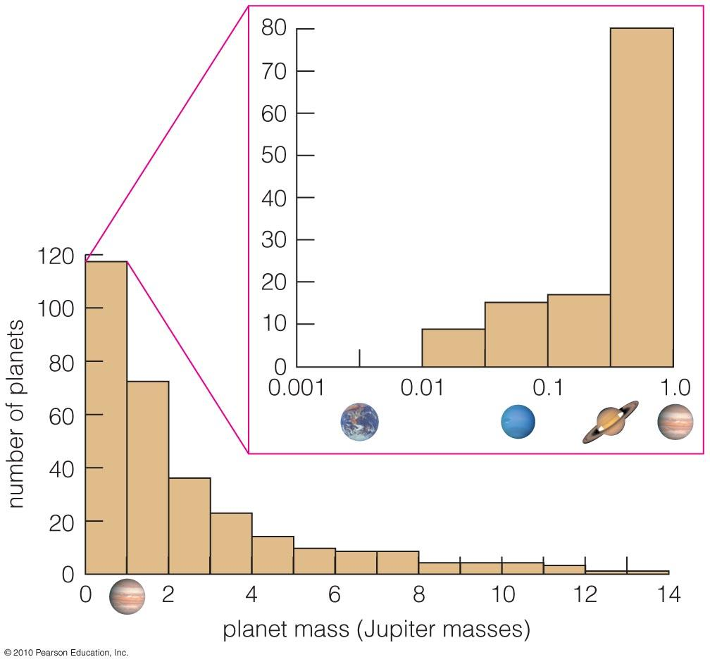 Orbits of Extrasolar Planets Most of the detected planets have greater mass than