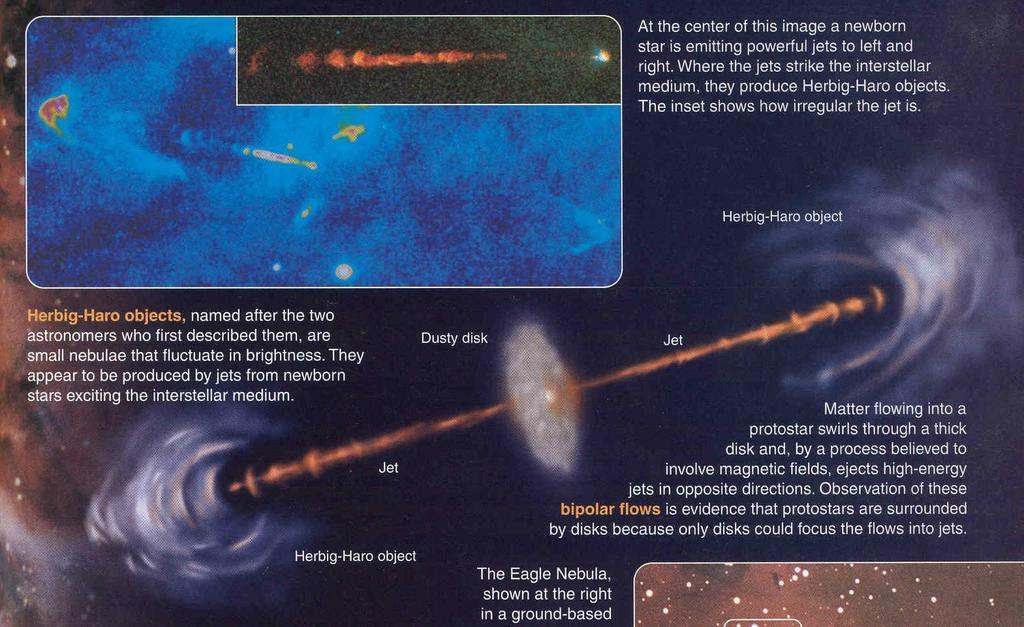Herbig-Haro objects: Jets of emission line gas from protostars As clouds try to collapse angular
