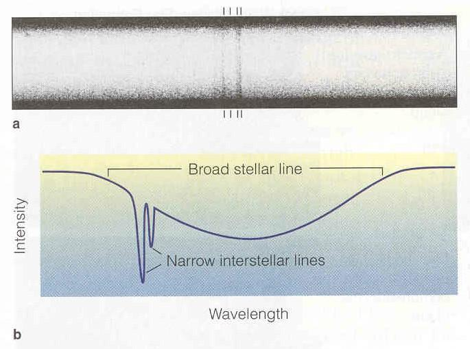 Spectral Measurements Use spectra of stars Ignore broad ( high pressure stellar lines Very narrow (low pressure) lines from interstellar gas This