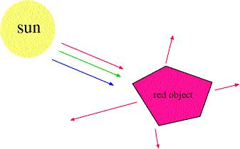A Red Object absorbs the blue and green