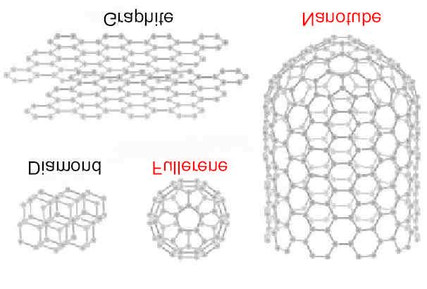 Nanoelectronics: Molecular Conductors and Devices Carbon Nanotubes (CNT) Graphite-like