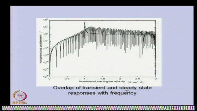 (Refer Slide Time: 45:20) This is the overlap the transient and the steady state response with frequency.