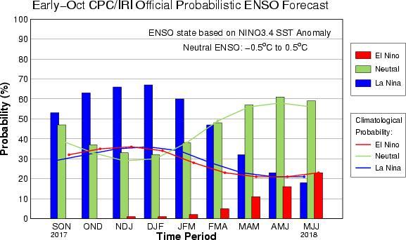 CPC/IRI Probabilistic ENSO Outlook Updated: 12 October 2017 La Niña is