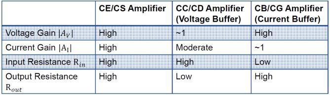 Comparison of the three basic amplifiers Multi-Stage Amplifier 4.