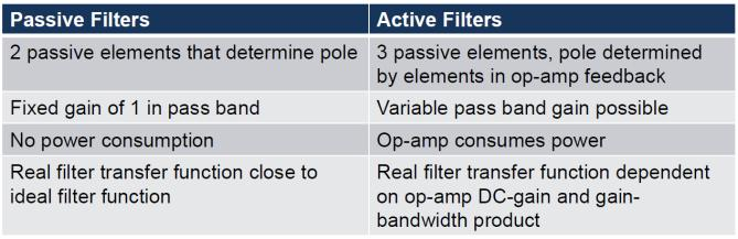 Comparison of first order filters Low-pass filter Cutoff frequency Poles define cut-off: ω n = p n, First order passive filters T(jω c ) = max ( T(jω) ) BW 3dB = ω 0 Q0 Second order passive filters