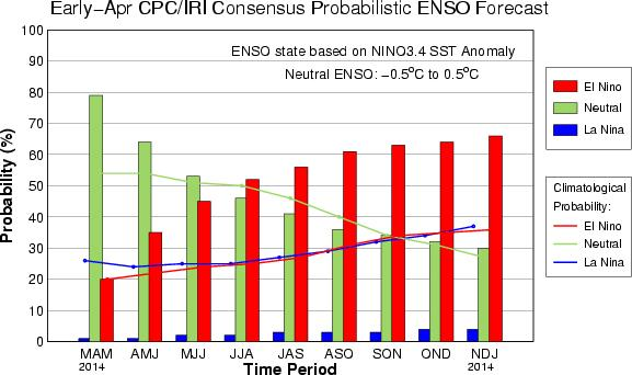CPC/IRI Probabilistic ENSO Outlook (updated 10 April 2014) El