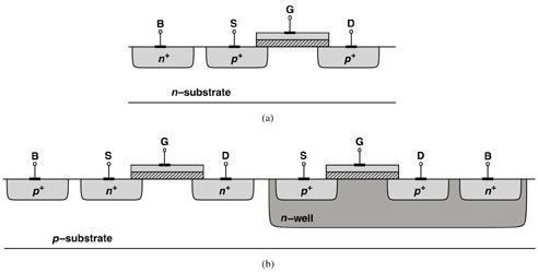 Physical Structure - 3 N-wells allow both NMOS and PMOS devices to reside on the same piece of die.