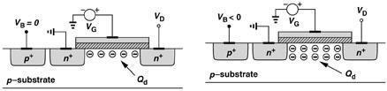 Second-Order Effects (Body Effect) Substrate Voltage: So far, we assumed that the bulk and source of the transistor are at the same voltage (V B =V S ).