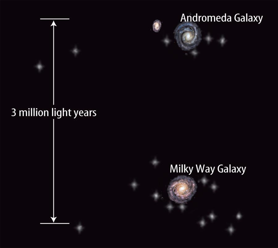 The Distances Between Galaxies Galaxies are so far away that even