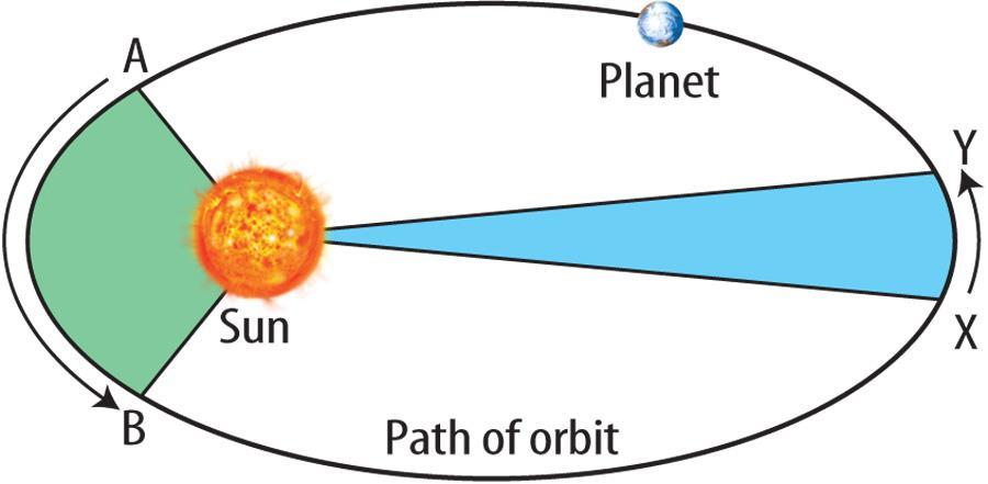 11.1 Structure of the Solar System Kepler s Second Law: Equal Area in Equal Time A line joining any planet to the Sun