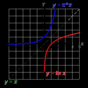 Intersections of line nd curve: if the simultneous equtions of the line nd curve leds to simultneous eqution then: o If b 2 4c = 0, line is tngent to the curve o If b 2 4c > 0, line meets curve in