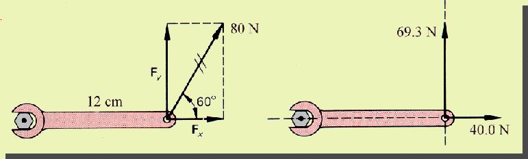 Alternate: An 80-N force acts at the end of a 12-cm wrench as shown. Find the torque.