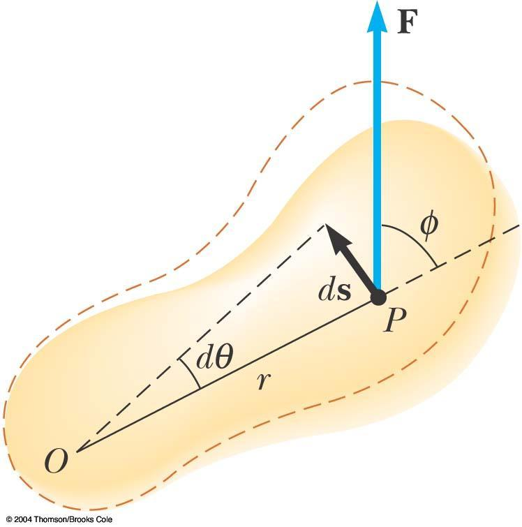 Work in Rotational Motion Find the work done by F on the object as it rotates through an infinitesimal distance ds = r dq