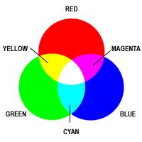 White color / light = no pigments present in matter Green color (etc) / green