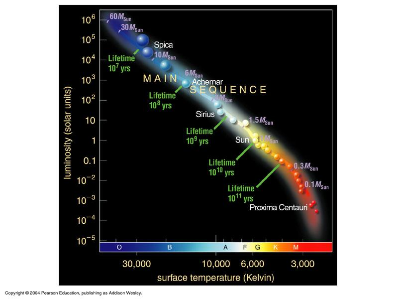 A subset of the HR diagram: Main sequence stars Different classes of stars High-Mass Stars > 8 M Sun Intermediate-Mass