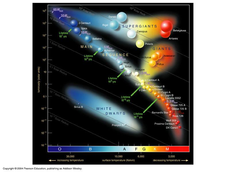 Mass ranges of stars The Hertzprung -Russell Diagram is a compilation of stellar luminosities versus temperature Luminosity It gives the different stages of the evolution of stars It