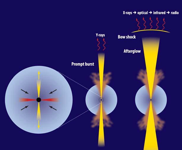 Collapsar Model of Gamma-Ray Bursts This schematic illustrates the collapsar model of GRBs. The left image shows a pair of jets being launched from and accretion disk fed by matter falling in.