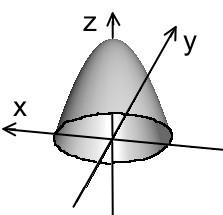 Let D be the unit disk in the xy plane. Then T D is the boundary of a solid E whose volume is π.