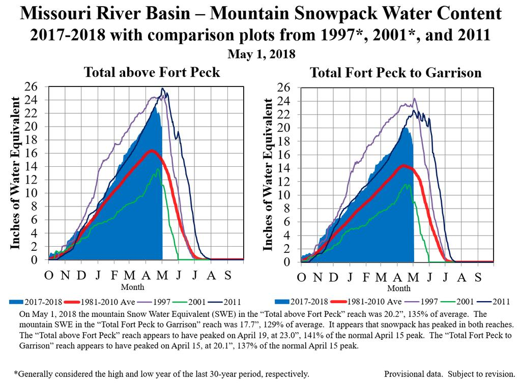 Figure 9. Mountain snowpack water content on May 1, 2018 compared to normal and historic conditions. Corps of Engineers - Missouri River Basin Water Management.