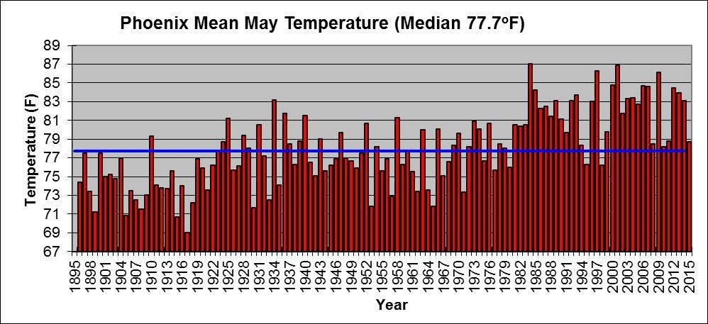 May Mean Temperature Graphs