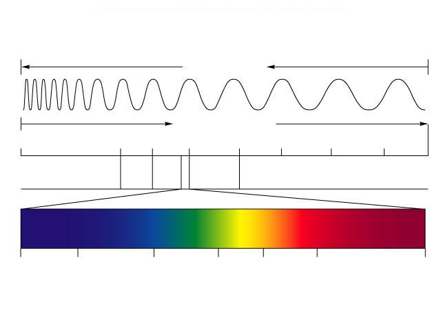 Electromagnetic Spectrum Light Absorption During Photosynthesis