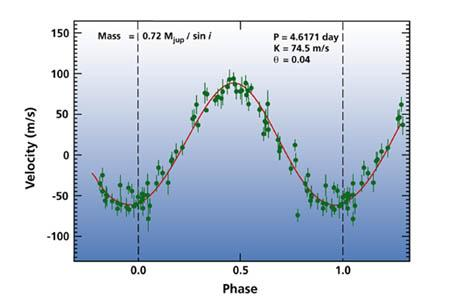 cross correlation is efficient even at low signal-to-noise ratio 9 Radial velocity curve of 51 Peg b, the first exoplanet detected with the (Mayor et al.