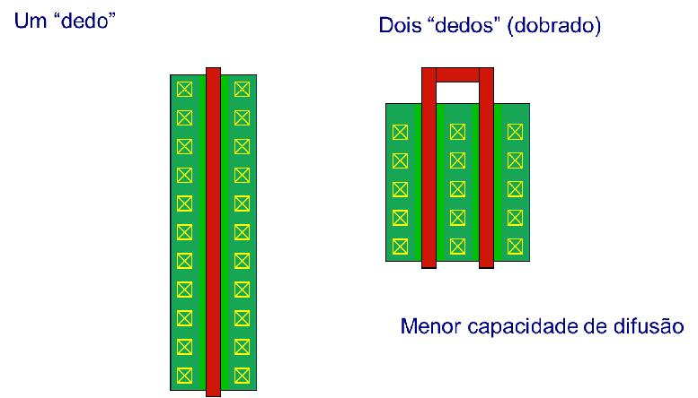 Wide transistors One nger Two ngers Less diffusion capacitance Source: