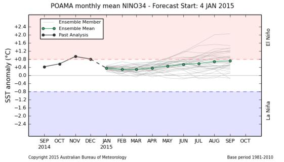 El Nino Conditions ENSO-Neutral La Nina Conditions Figure 8 Sea Surface Temperatures (SST) for Nino 3.