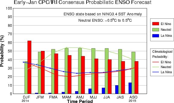 Figure 10 Latest probabilities of an El Nino development during the Fall 2014.