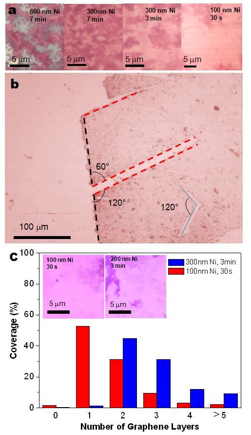 1 A. Optimizing the growth conditions of large-scale graphene films Figure S1. Optical microscope images of graphene films transferred on 300 nm SiO 2 /Si substrates.
