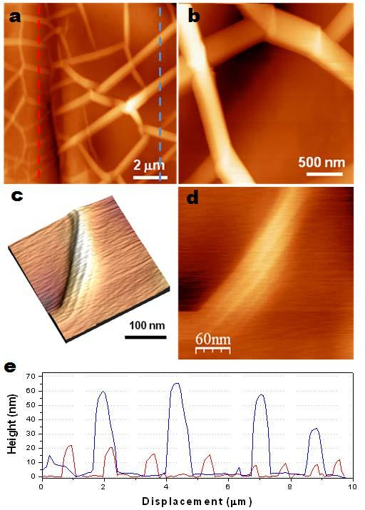 3 Fig. S4. AFM images of the ripple structures of graphene films grown on a thick Ni foil (a and b) and a 300 nm-thick Ni layer (c and d).