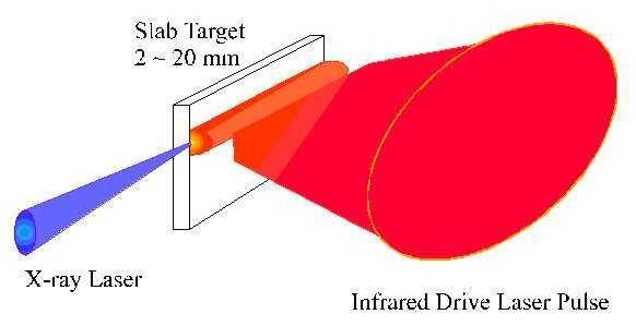 Light Driven X-ray Lasers Done at Lawrence Livermore Labs laser fusion source Focus laser pulse on metal rod to create plasma Use 0.