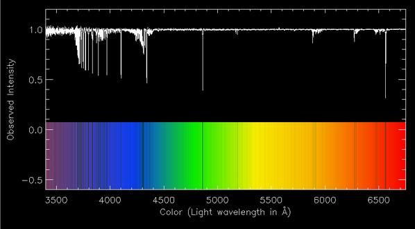 spectrograph to analyze the light emitted