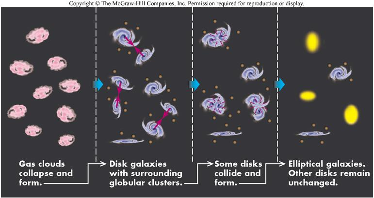 Chapter 16, Part 3: Evolution of Galaxies Know the criteria used to classify clusters as either rich or poor and general demographics of each type.
