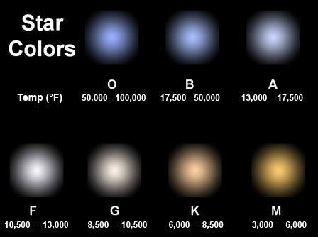 Color and Temperature of Stars A star s color reveals its temperature The coolest stars