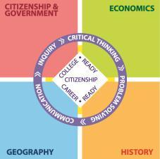 4. Governmental Institutions and Political Processes 1. Citizenship and Government 2. Civic Values and Principles of Democracy 1.