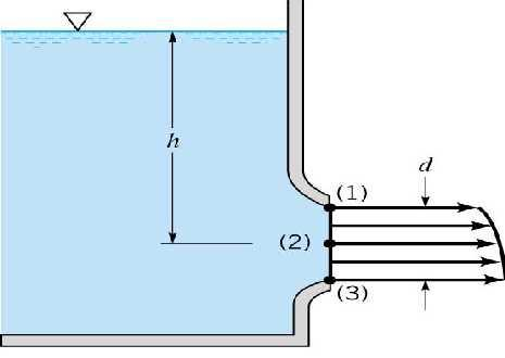 Fig 3.1 Horizontal flow from a tank.