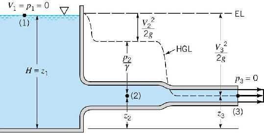 grade line  The energy line and hydraulic grade line