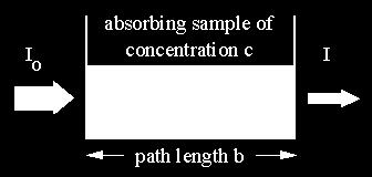 and Path Length The path length (and λ) must be fixed when plotting a calibration curve or