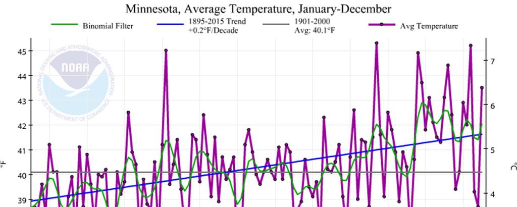 Minnesota Mean Annual Temperature Trends Temp trend is upward and